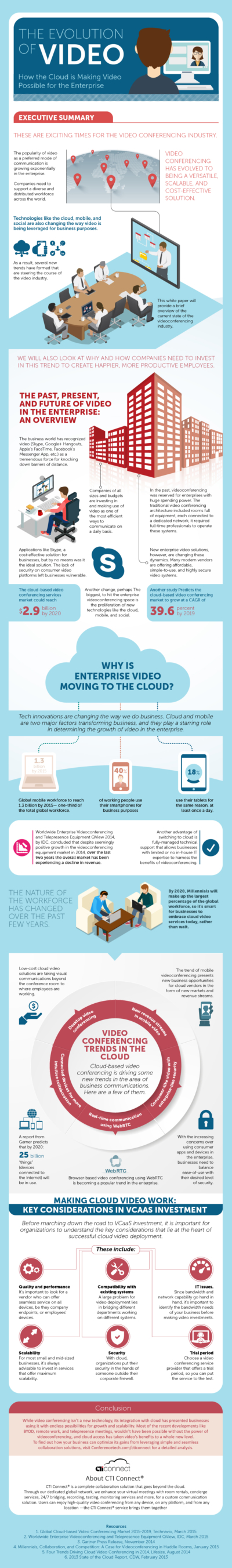 CTI connect evolution of video infographic