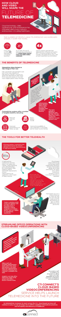 Conference technologies telehealth infographic