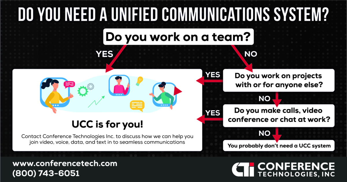 Unified Communications System Infographic